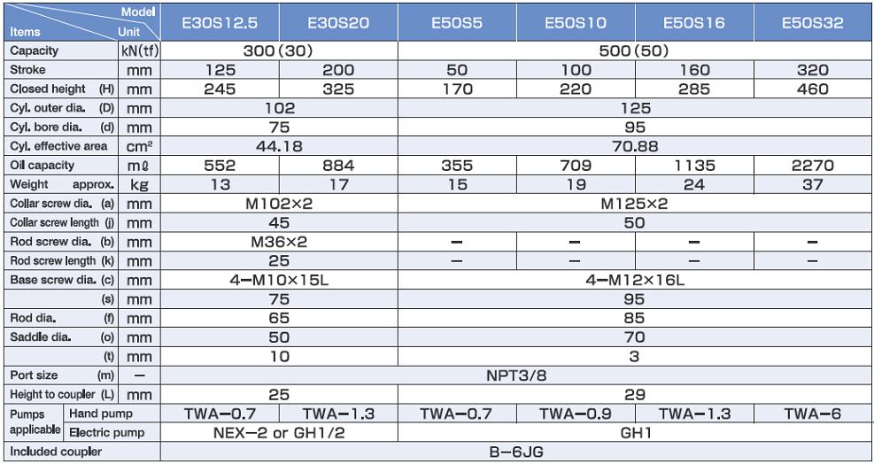 Kích thủy lực Osaka E30S20, con đội thủy lực Osaka E30S20, Osaka hydraulic jack E30S20